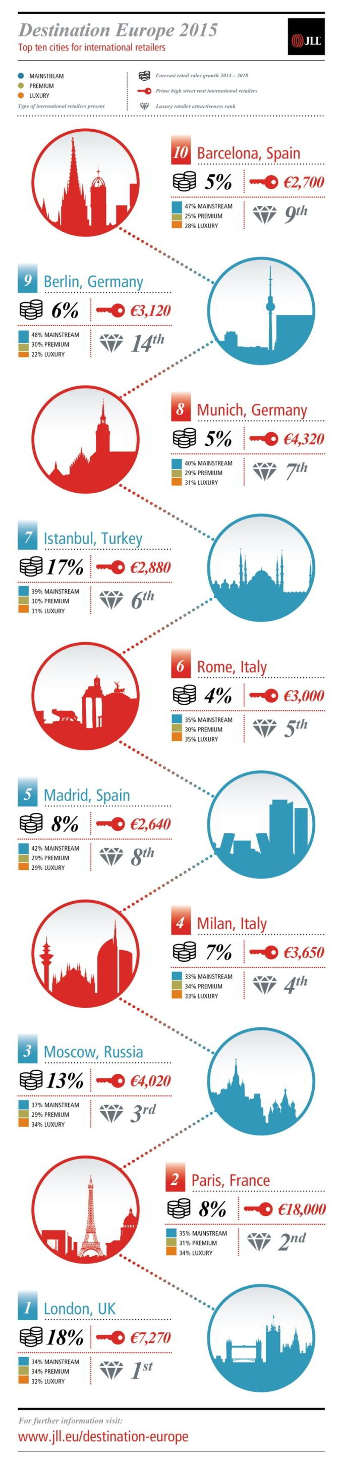 JLL-Destination_Europe-Graphic-v7-02 res