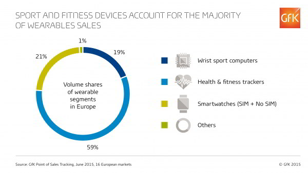 GfK-Sports-and-fitness-devices-account-for-the-majority-of-wearables-sales1-e1440063276494