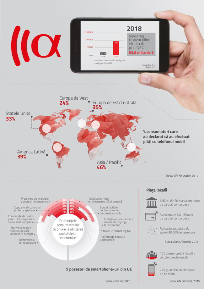 Infografic potential global si local NFC_Teamnet Group