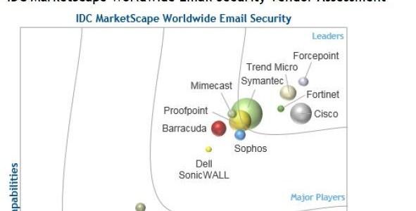 IDC a desemnat Trend Micro ca lider pe segmentul solutiilor de securitate e-mail