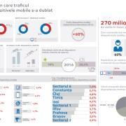 eMAG: în 2016 traficul de pe dispozitivele mobile a depășit cu 26% desktop-ul