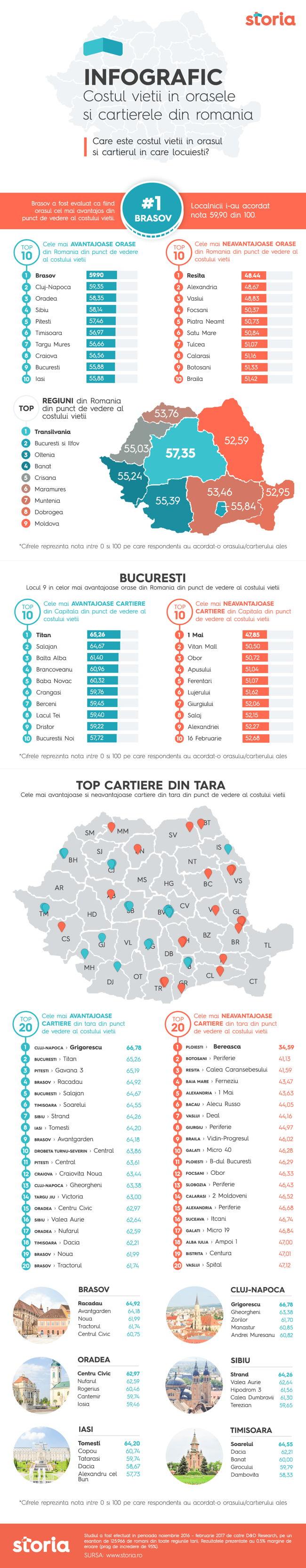 Infographic_Costul_Vietii_Storia.ro