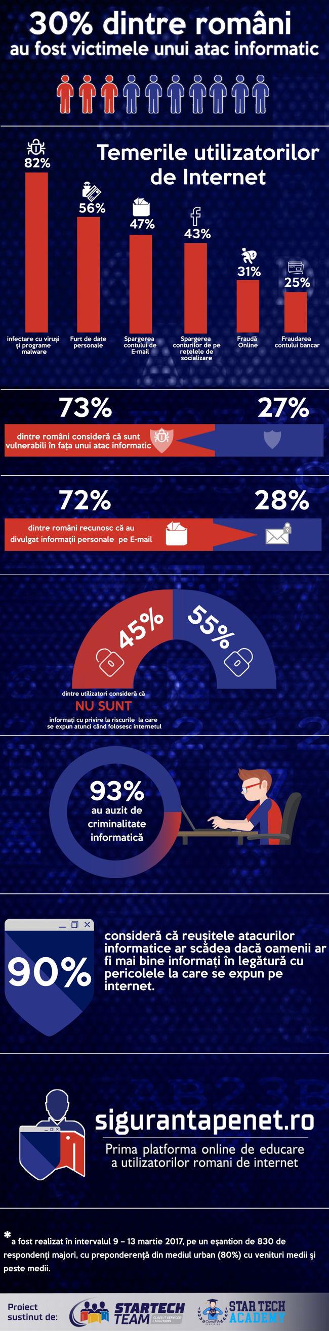 Infografic sondaj Siguranta Pe Internet