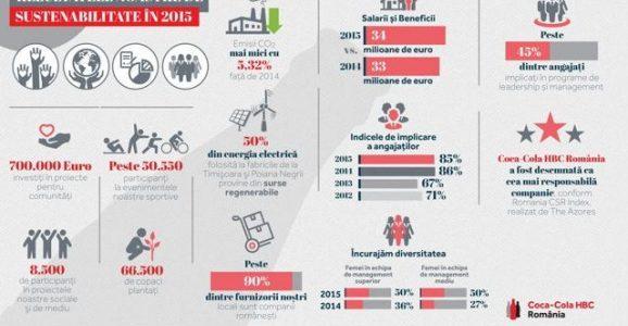 CSR Index: Coca-Cola HBC, cea mai responsabilă companie din România