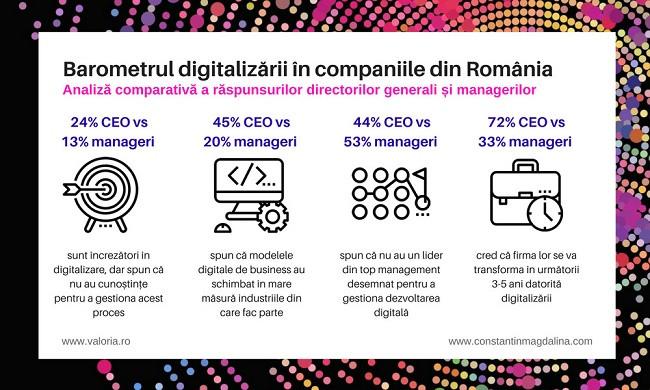 OPINIE – Ce cred directorii generali din România despre digitalizare