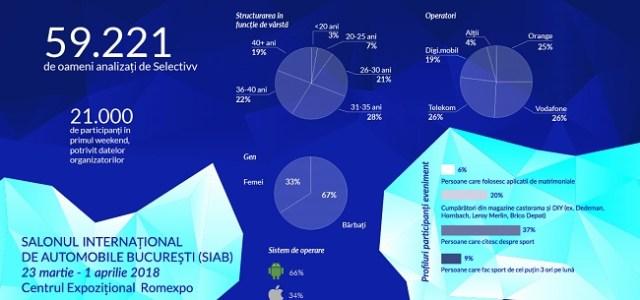 Selectivv Mobile House publică o analiză a traficului de la SIAB 2018 – date demografice, cifre și statistici