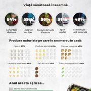 """Românii și stilul de viață sănătos: preferatele și """"lista neagră""""!"""