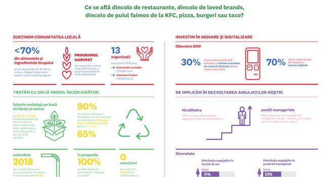 Sphera Franchise Group lansează primul Raport de Sustenabilitate
