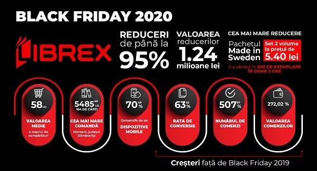 Librex anunta rezultatele pentru Black Friday: peste 30.000 de comenzi si incasari de 360.000 euro