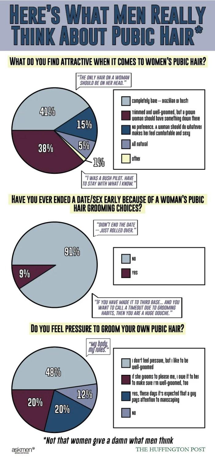 Pubic hair survey (Photo Credit: Huffington Post)