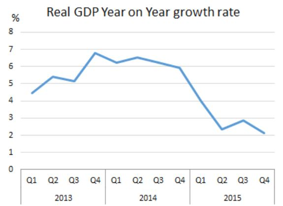 Real GDP year on Year growth rate