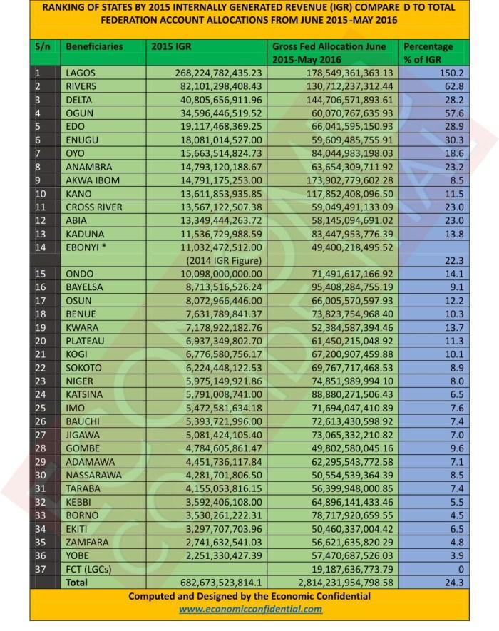 Snapshot of financial status of Nigerian States