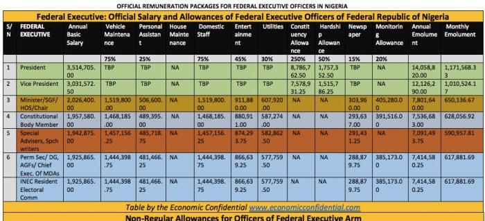 buhari-osinbajo-salaries-the-trent