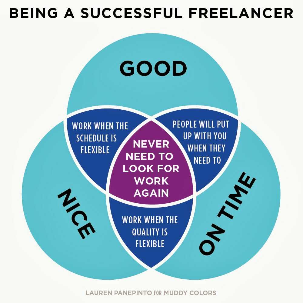 3 tips for creating flawless and easy to understand venn