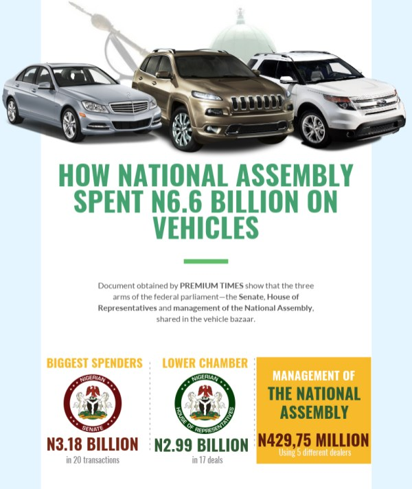EXPOSED: Nigerian National Assembly Spends N6.6 Billion On Exotic Cars