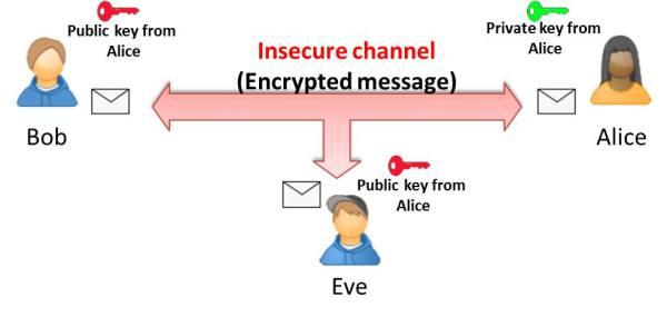 Method of the asymmetric encryption