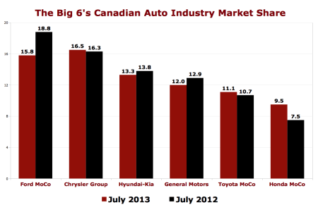 TTAC_canada-auto-industry-market-share-chart-July-2013