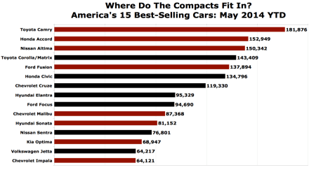 TTAC_compact-car-best-selling-chart