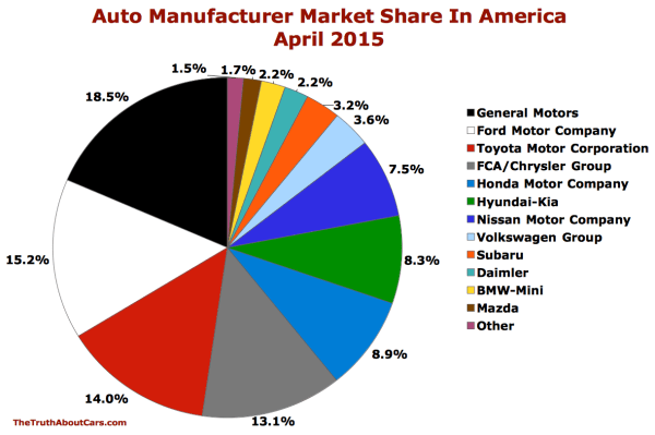 Market Share - Truth Cars