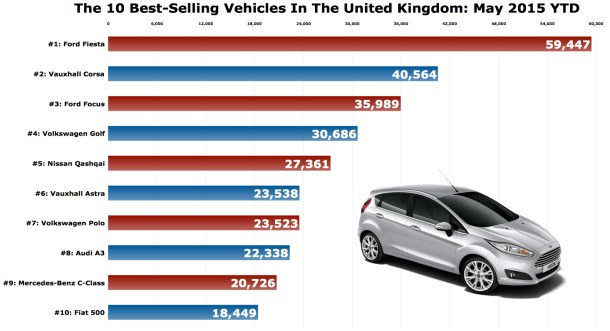 UK best-selling autos market share chart