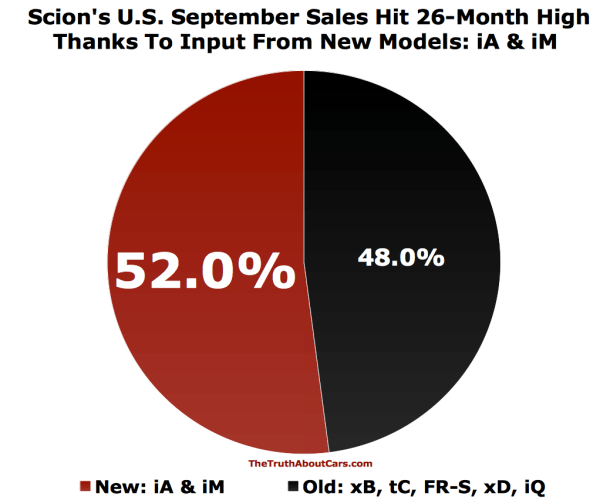 Scion USA September 2015 sales chart
