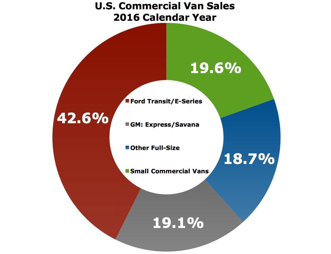 small commercial vans losing their appeal with america s tradesmen small commercial vans rapidly losing their appeal with handy mannys and bob the builders of america