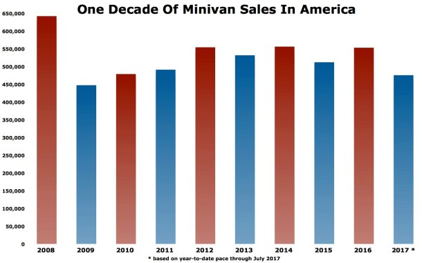 USA minivan sales chart 2008-2017 - Image: © The Truth About Cars