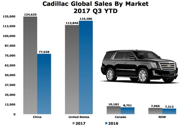 Cadillac sales chart by market 2017 - Image: The Truth About Cars