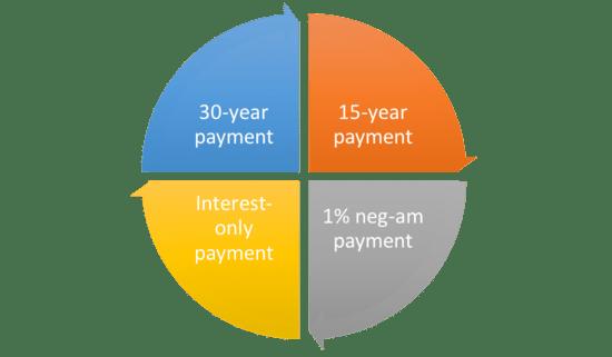 Option one mortgage