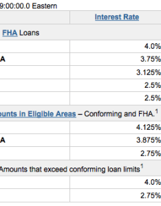 Low wells fargo mortgage rates also check out how much raised this week the rh thetruthaboutmortgage