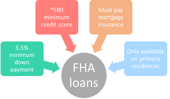 Fha Loans Everything You Need To Know