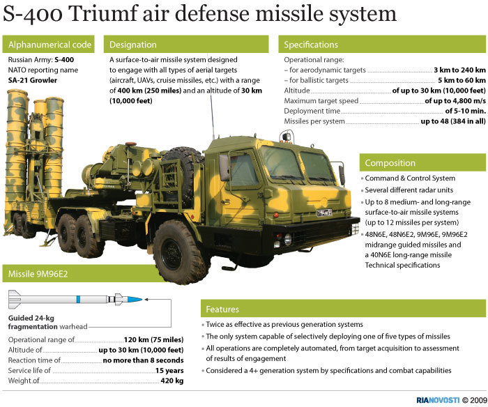 Russian S-400, current mainstay air defence system. Click to enlarge