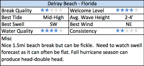 DelrayBeach-Review