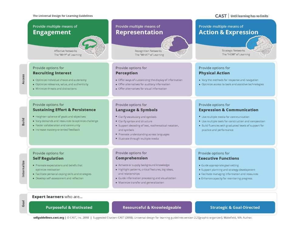 medium resolution of UDL Tools - All Grades - The UDL Project