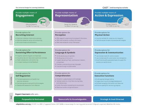 small resolution of UDL Tools - All Grades - The UDL Project