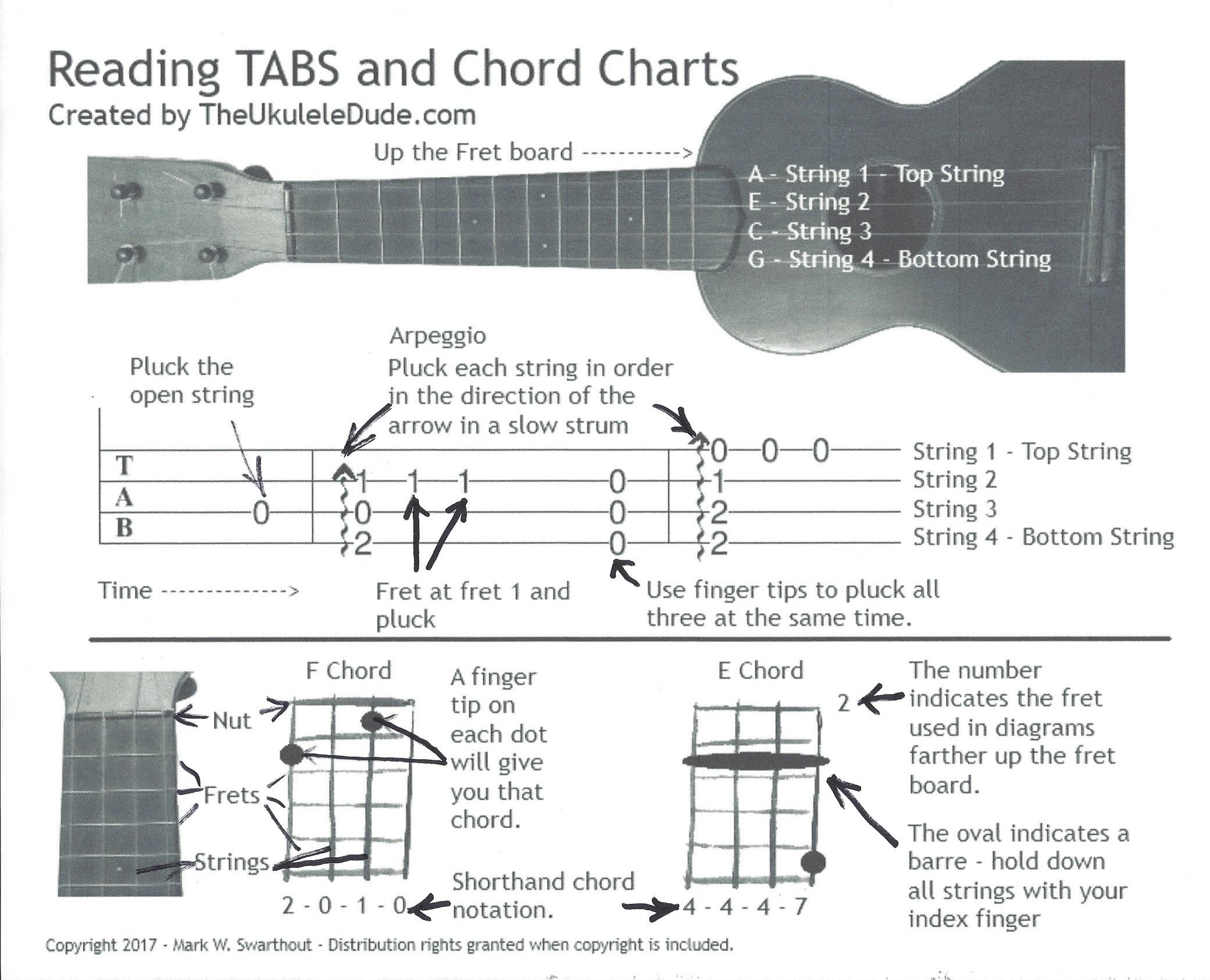 StartingChart?resize=690%2C559 reading chord charts and tabs faq the ukulele dude