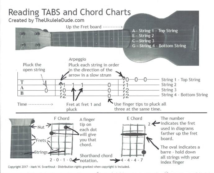 Reading Chord Charts And Tabs Faq The Ukulele Dude