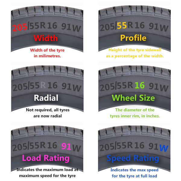 Finding Tire Size My Car