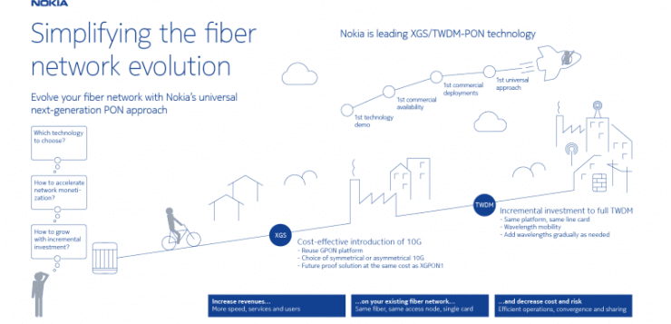 Netplus to deploy Nokia GPON technology in India; launch next-gen services