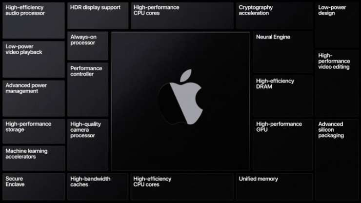 Apple-silicon-components-wwdc20