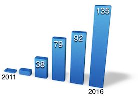 Uni growth chart