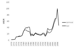 The Impact of Oil Price Shocks on Macroeconomic Performance