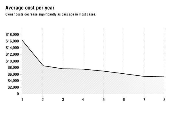 Your Housing Is More Expensive If You Have To Own A Car