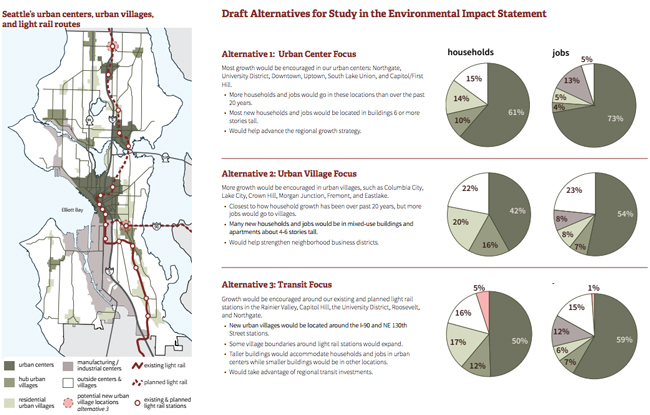 Comprehensive Plan Alternatives