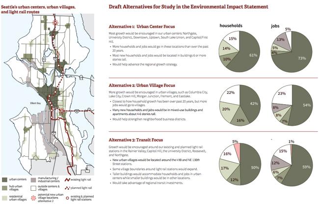 Comprehensive Plan Alternatives