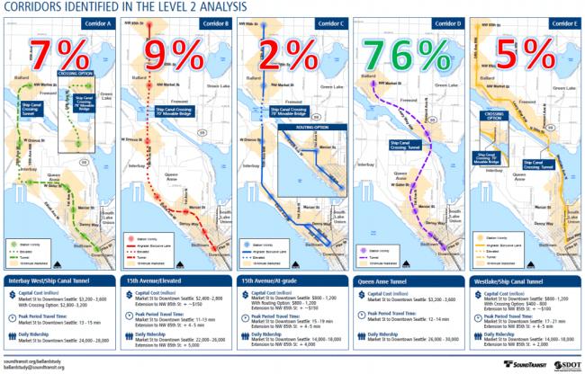 Ballard LRT Corridor Alternatives