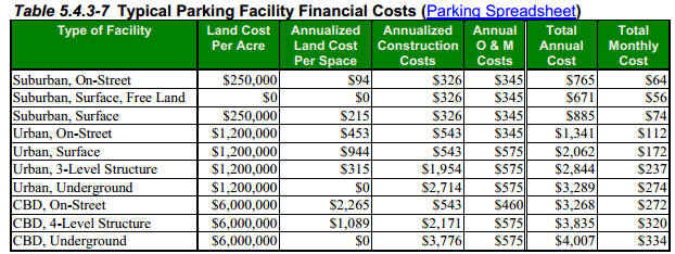 parking-cost