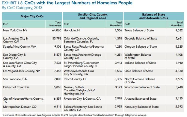 homeless-people-in-Seattle
