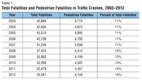 pedestrian-fatalities