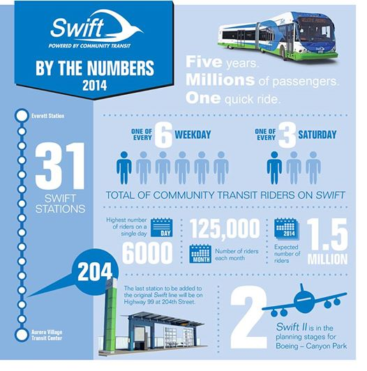 Swift by the numbers in 2014. (Community Transit)